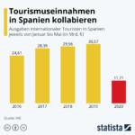 Statista_Spanien